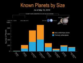 """Antallet af planeter indenfor flere kategorier fordobles med den nye opdagelse.  Men specielt """"super-Jorde"""" - store klippeplaneter - og klippeplaneter på størrelse med Jorden, har Kepler fundet mange af."""