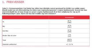 En ny måling foretaget af Epinion for DR viser, at 58 procent af de 1.012 adspurgte danskere mener, at Carl Holst bør gå af som forsvarsminister.