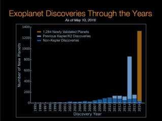 Mængden af kendte exoplaneter eksploderede med den nye offentliggørelse.
