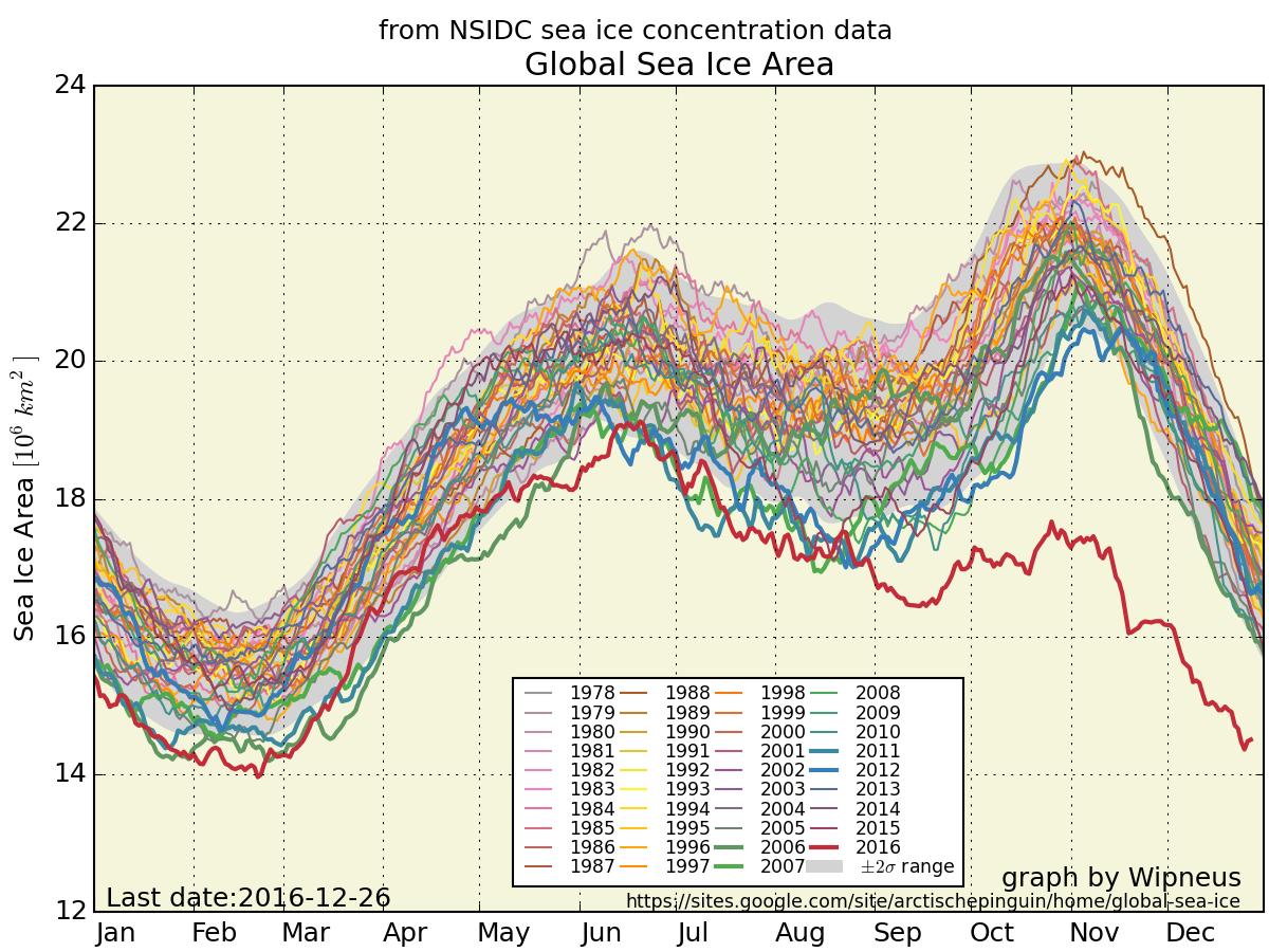 En sammenlægning af den globale havis' udbredelse tegner et bekymrende billede, mener klimaforskerne.