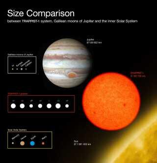 I dette diagram kan se størrelsesforholdet på Trappist-1 sammenlignet med Jupiter, Jupiters galilæiske måner og planeterne i solsystemet. Alle planeter i Trappist-1-systemet er på størrelse med Jorden.
