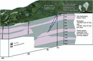 Drivhusgassen blandes op i vand og pumpes dybt ned i den vulkanske undergrund hvor den reagerer med basalten og mineraliseres.