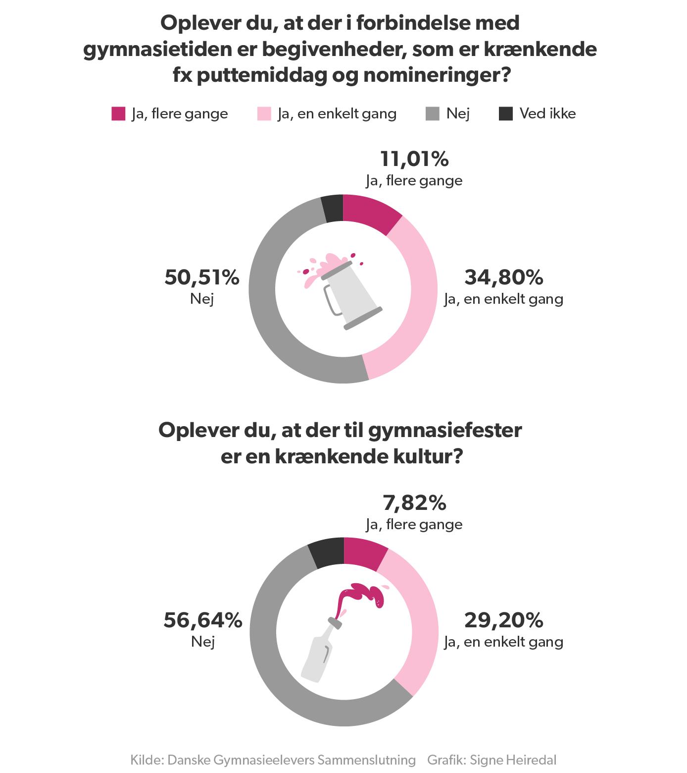 Kilde: Danske Gymnasieelevers Sammenslutning Grafik: Signe Heiredal