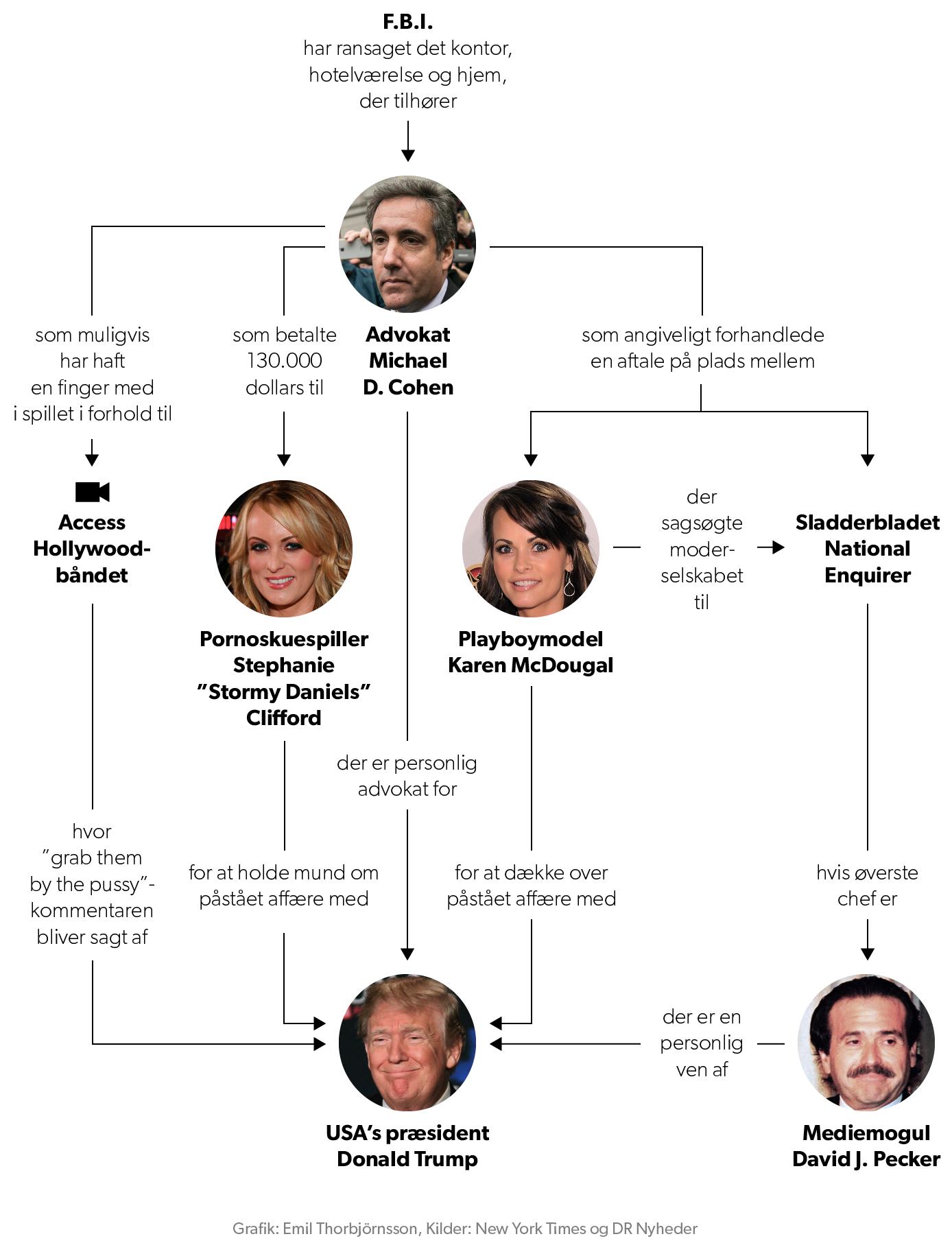 Sådan er Michael Cohen, Stormy Daniels og Donald Trump forbundet.