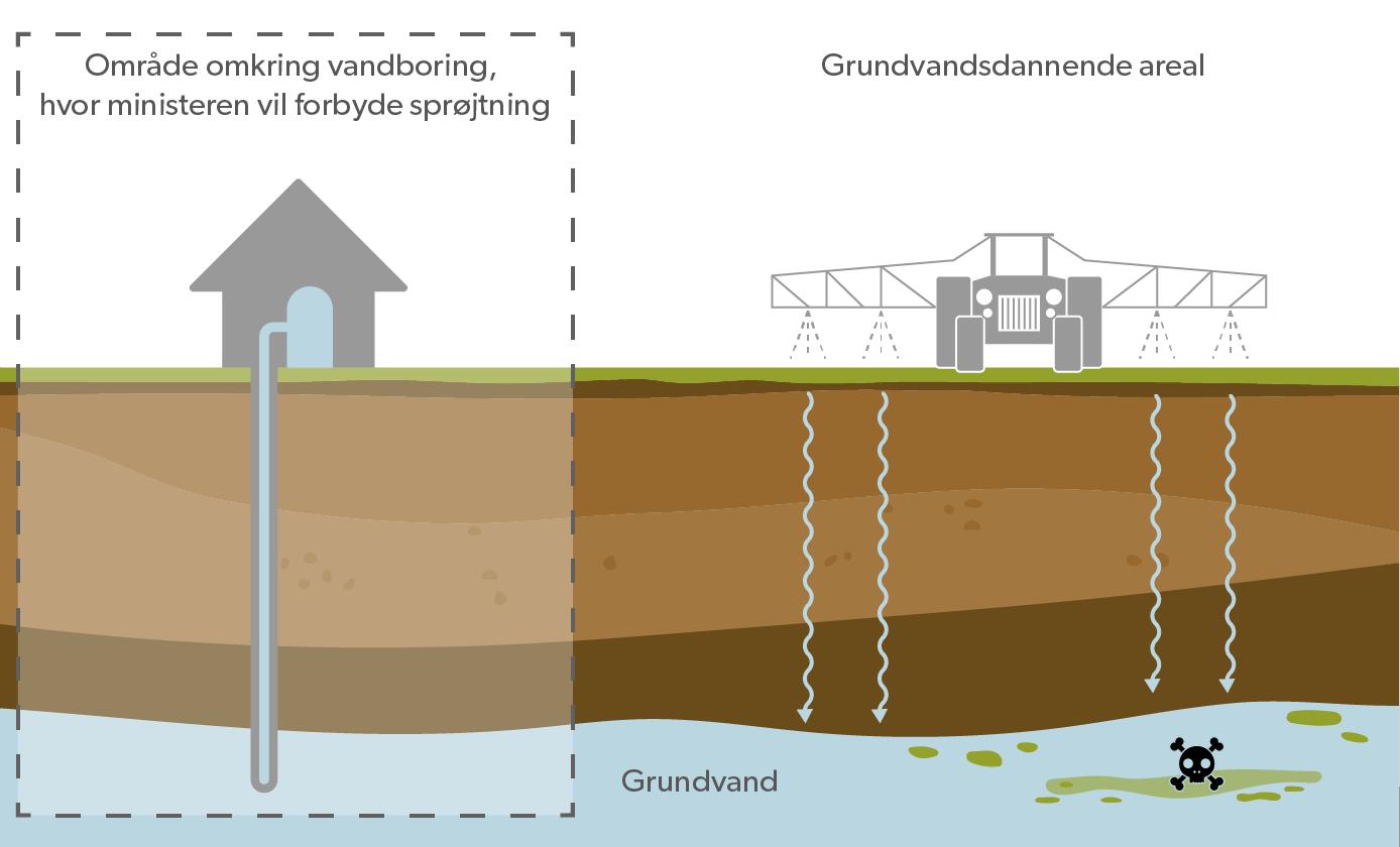 Ministeren vil forbyde sprøjtning omring vandboringer, men GEUS peger på, at man også skal gøre det i de grundvandsdannende områder, hvis man skal vide sig sikker på ikke at få pesticid-rester i drikkevandet.