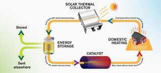 Cyklusen fra solenergi, til energilagring og tilbage til varme-output.