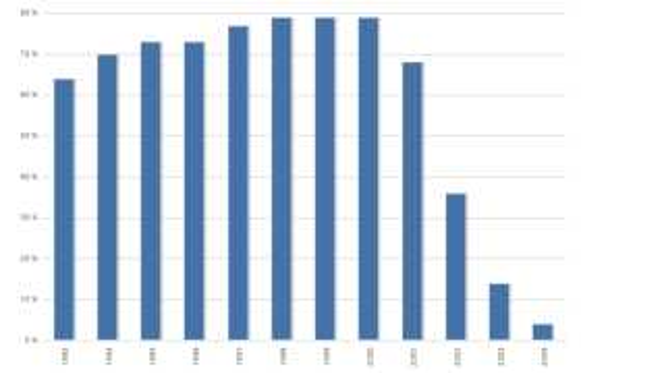 Grafen viser, hvor stor en andel af danske piger, der er blevet færdigbehandlet med HPV-vaccinen. Søjlerne viser pigernes fødselsår. Kilde: ssi.dk