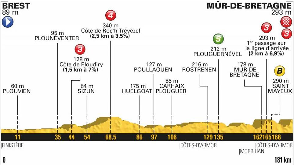 Etapeprofilen for 6. etape af Tour de France.