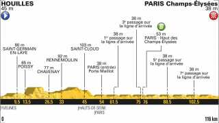 Se ruteprofilen for 21. etape i Tour de France med Champs-Élysées.