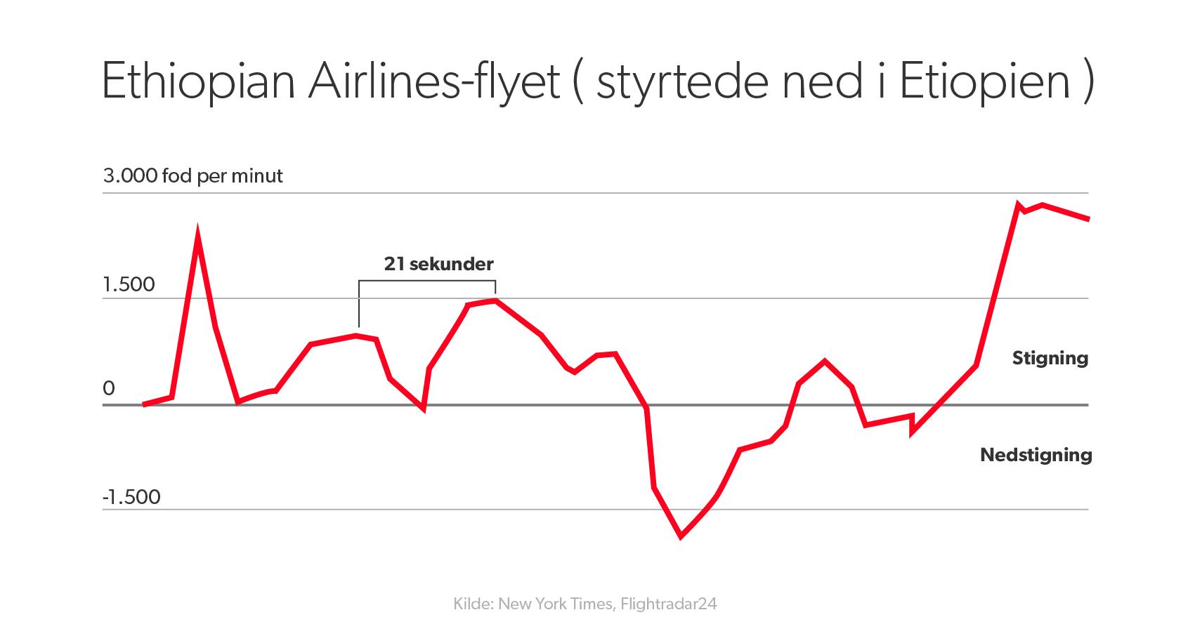Her ser vi data om Boeing-flyet, der styrtede i weekenden. Meget samme mønster som flyet i Indonesien.