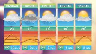 Se lige, hvordan temperaturkurven tager et dyk i løbet af torsdagen.