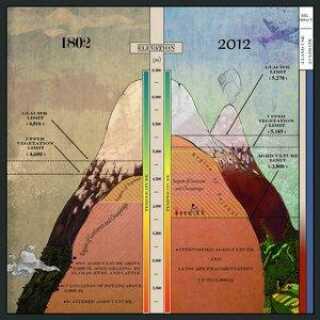 Forskerne lavede i 2012 en opdateret version af Humboldts Tableau fra 1802. Illustrationen viser, hvordan gletsjere, grænser for vækst og vegetationszoner har ændret sig de sidste 210 år.