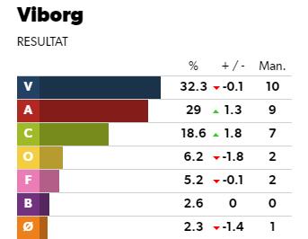 De Konservative er gået frem, men Venstre, Socialdemokratiet og Dansk Folkeparti får sammenlagt 21 ud af de 31 mandater i byrådet.