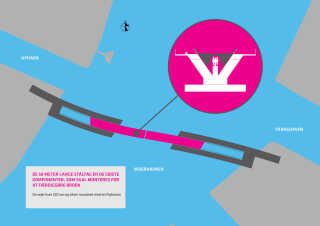 Det særlige ved Inderhavnsbroen er, at den er en skydebro, som i stedet for at åbne og lukke som en traditionel klap- eller svingbro, skal trækkes frem og tilbage af et wiresystem.