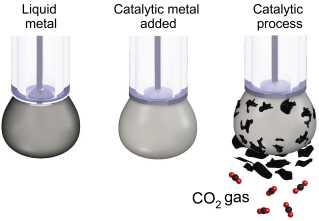 Tegningen viser metoden med at bruge flydende metal til at få CO2'en til at konvertere til flager af kulstof i fast form.