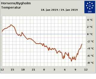 I Horsens kom man i nat ned på -7,6 grader.