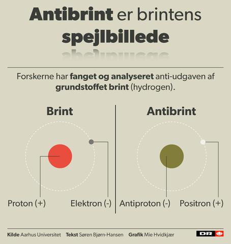 Herover kan du se princippet for brint og antibrint, hvor stoffet og antistoffet med deres modsatrettede ladninger vil opløse hinanden og skabe energi, når de smelter sammen.