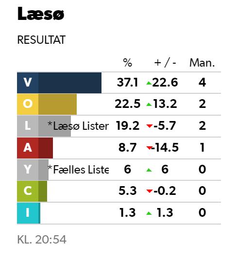 Resultat for Læsø Kommune