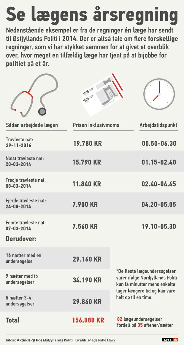 En enkelt læge tjente sidste år over 150.000 kroner for at arbejde for politiet, viser en aktindsigt DR har fået fra Østjyllands Politi. Pengene tjener lægen oven i sin almindelige løn.