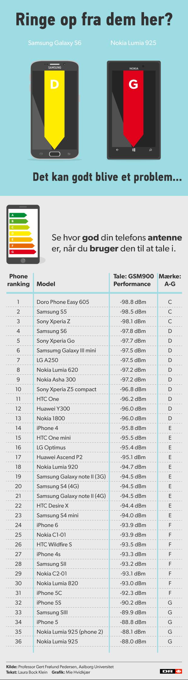 Torsdag aften kan Kontant, som de første, offentliggøre resultatet for iPhone 6s på denne liste.