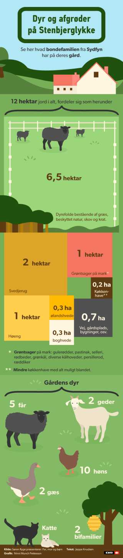 Grafik over dyr og afgrøder på Stenbjerglykke