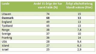 Tabellen er udarbejdet af Statens Institut for Folkesundhed.