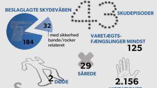 Grafik: Bandekonflikten i tal for 2013