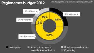 Regionernes budget til rensning af forurenet jord 2012