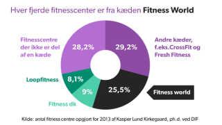 grafik branche fitness