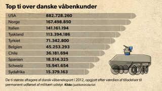 USA er suverænt i top i forhold til storindkøb af produkter fra den danske forsvarsindustri.