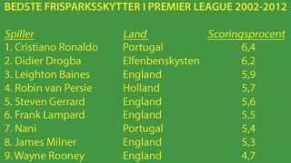 Tabel over frisparksskytter fra Premier League fra 2002-2012 der deltager i VM med det højeste scoringssnit på frispark.