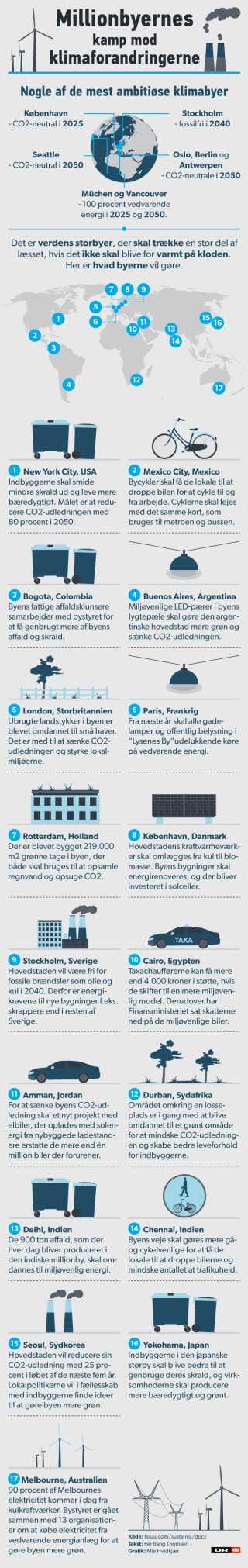 Her er en række store og små eksempler på, hvad byerne allerede i dag gør for at skrue ned for CO2-udledningen.