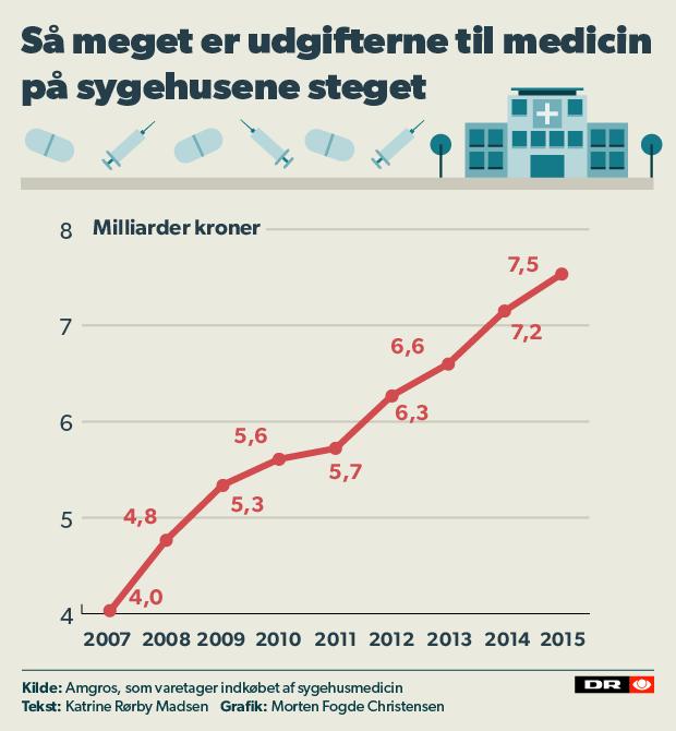 Sidste år købte sygehusene i Danmark medicin for 7,5 milliarder kroner. Det er næsten dobbelt så meget som i 2007.
