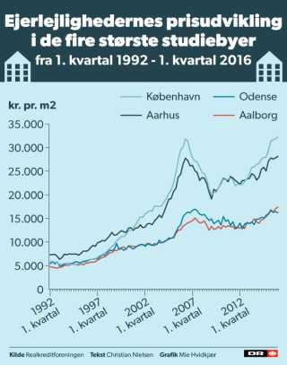 Ejerlejligheder har gennemgået en stor prisudvikling i løbet af de sidste 24 år.