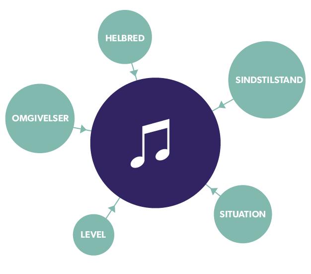 Dynamisk musik: Her kreeres musikken ud fra nogle regler og påvirkninger, der er tilpaset spillet. Musikken kan varieres af både, hvor man er i spillet, hvor man har været før, hvordan avantaren bevæger sig, hvordan spilleren har det (via sensorer) og meget andet.