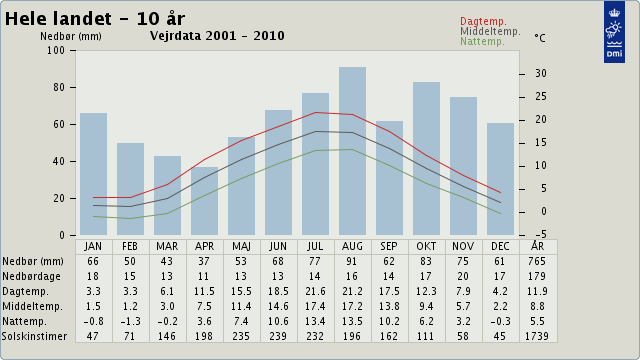 Den gennemsnitlige temperatur i dagtimerne ligger på lidt over 11 grader i april.