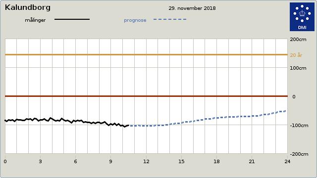 Flere steder er vandstanden lav, som her ved Kalundborg, hvor vandet er under en meter fra normalen.
