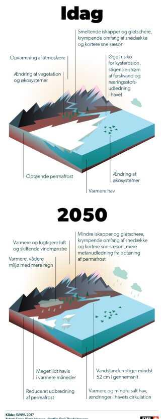 Grafikken giver overblik over situationen i Arktis nu - og i 2050.