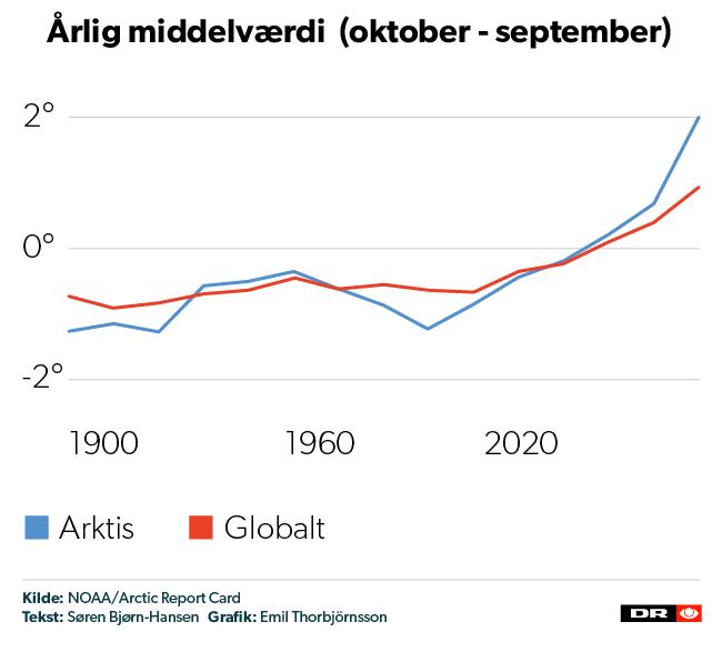 Temperaturen i Arktis stiger voldsommere end på resten af Jorden.
