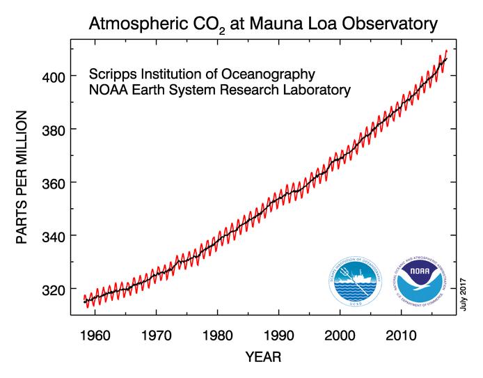 CO2-indholdet i atmosfæren er enormt højt. I juni 2017 blev det målt til 408 ppm - 130 ppm højere end det var før industrialiseringen - ved Mauna Loa på Hawaii.