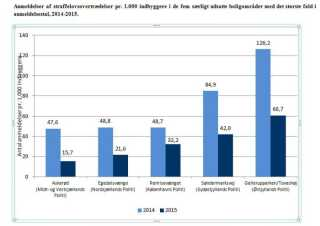 Antal straffelovsovertrædelser pr. 1000 indbyggere i de særligt udsatte boligområder.