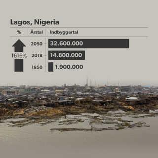 I år 2050 er Lagos' befolkning vokset med 1.616 procent på 100 år.