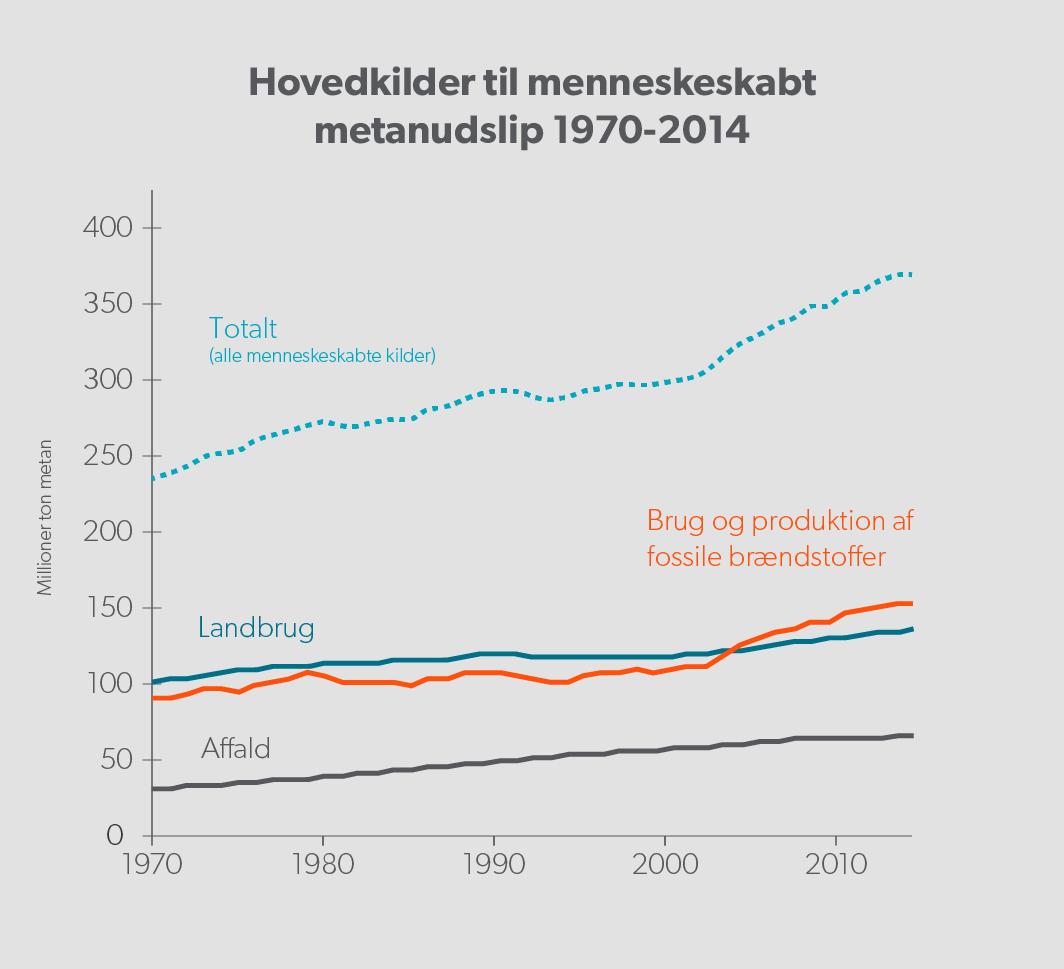 Kilde: Community Emision Data System (CEDS) og Ragnhild Bieltvelt Skeie, Cicero. Efter www.cicero.oslo.no