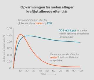 Kilde: Community Emision Data System (CEDS) og Borgar Aamaas, Cicero. Efter www.cicero.oslo.no