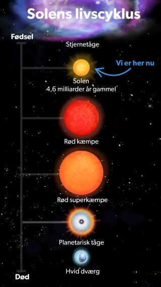 Solen ender sandsynligvis sine dage som en hvid dværg. Og mange milliarder år senere krystalliserer dens kerne også.