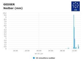 Da det gik hårdest til, faldt der 9,7 millimeter regn på 10 minutter i Gedser.
