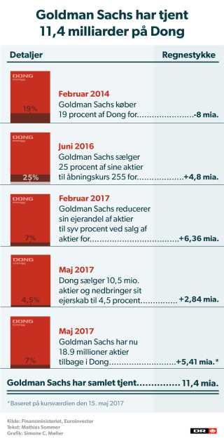 Goldman Sachs har indkasseret cirka 11,4 milliarder kroner på investeringen i Dong.