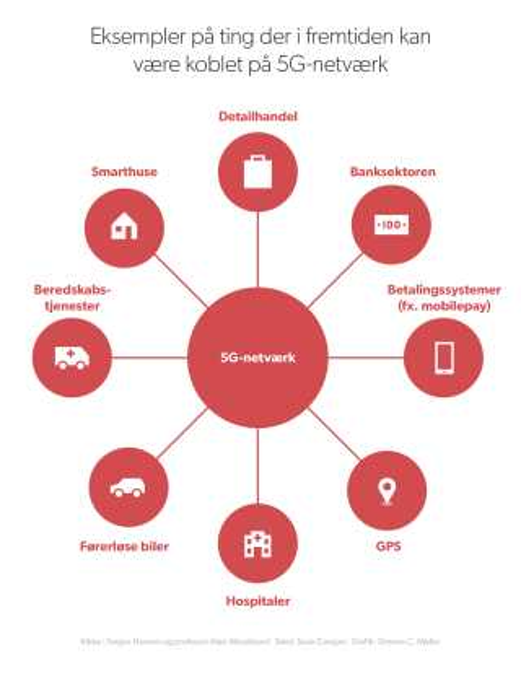 Fremtidens 5G-netværk kan få betydning for en lang række områder.