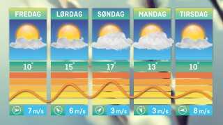 Temperaturkurven stiger frem mod weekenden og topper søndag, hvor det lokalt kan blive 17 grader. Kommer det til at ske, bliver det årets hidtil varmeste dag.