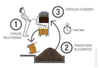 Her ser du princippet for pissoiret med halmmagasin, urin og kompost.